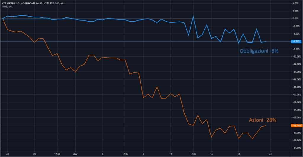 Diversificazione ed Eventi di Mercato Recenti